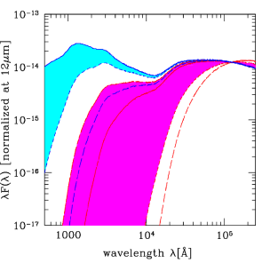 Median AGN SED chosen as best fit for our sample of unobscured (blue continuum line) and obscured (red continuum line) AGN, all normalized at rest-frame 12