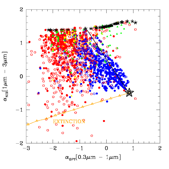 : slope - slope plot of the entire sample of analyzed AGN. Circles correspond to XMM-COSMOS obscured (red) and unobscured (blue) AGN; green and yellow triangles show the optically selected AGN (selected using the BPT diagram and the NeV line). Open and filled circles correspond to photometric and spectroscopic redshifts. The big star show the R06 mean SED while the asterisks show different BC03 galaxy templates. The black line indicates the boundaries of the possible slopes obtained by mixing the R06 template with different fractions (0% - 100%) of a given galaxy template. The orange line shows the reddening vector of R06 with the triangles corresponding to steps of 0.1 in E(B-V).