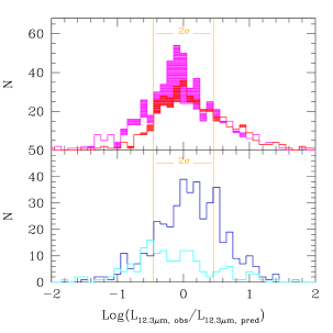 Histograms of the ratio between the measured 12.3