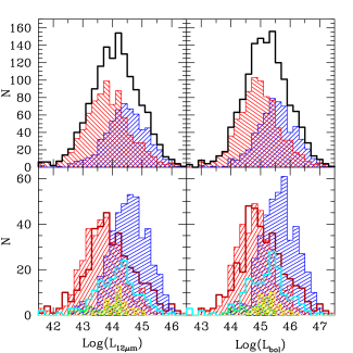 Mid-IR and bolometric luminosity distribution of the entire sample (thick open histogram) and for the type–1 (shaded blue) and type–2 (shaded red) AGN sub-samples separately.