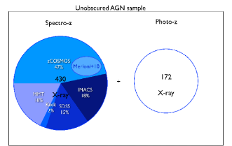 Schematic view of the analyzed sub-samples for obscured (left) and unobscured (right) AGN. Different circles represent the different methods used to select them. Blue and red circles correspond to X-ray unobscured and obscured AGN, green and yellow to optically selected AGN using the diagnostic diagrams and the [Ne