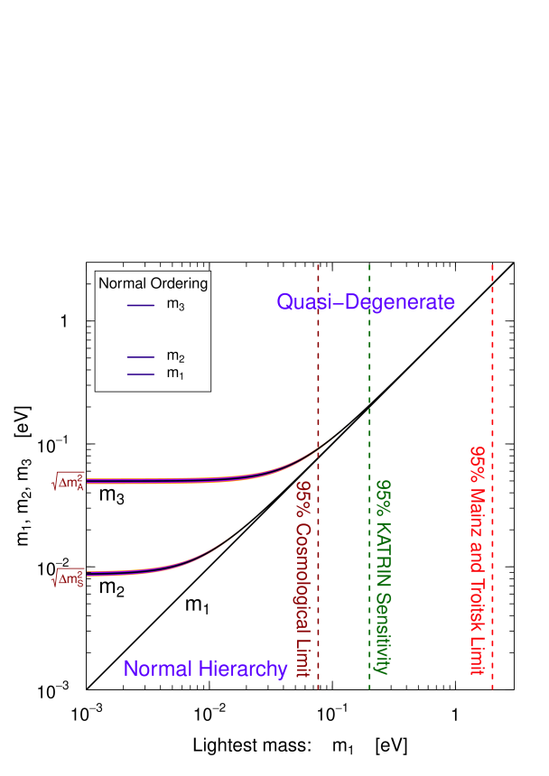 Values of the neutrino masses as functions of the lightest mass in the two possible cases of normal ordering