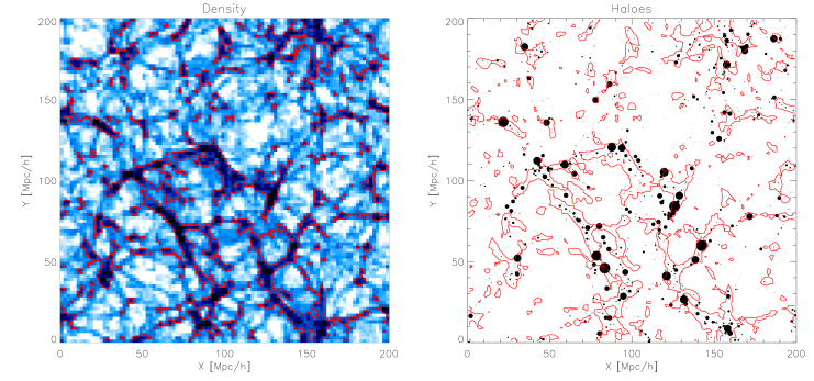 A thin slice through the cosmological simulation used for comparing the web identification methods. The left panel shows the density field in a