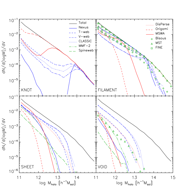 Comparison of the halo mass function as a function of environment for the various cosmic web finders. The panels show the mass function for: knots (top-left), filaments (top-right), sheets (bottom-left) and voids (bottom-right). The black solid line shows the total halo mass function.