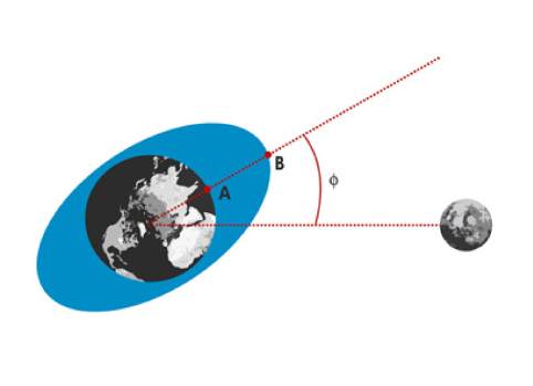 Tides on the Earth caused by our moon (as seen by a frame anchored on the Moon). The tidal forces create a bulge on Earth's ocean surface, which leads Moon's orbital position by a constant angle