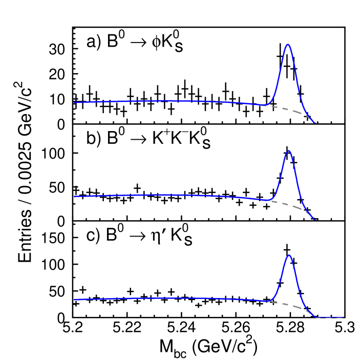 The beam-energy constrained mass distributions for (a)