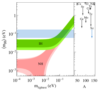 Left panel: Bands for the value of the parameter