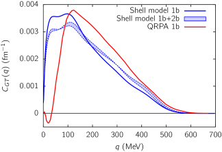Normalized momentum transfer distribution of the Gamow-Teller part of the nuclear matrix element of