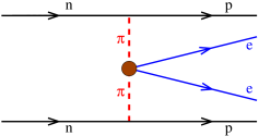 Diagrams for the two-pion-exchange (top), one-pion-exchange (middle) and contact (bottom) modes of