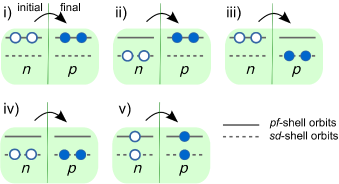 Schematic contributions to shell model matrix elements from various parts of configuration space, for neutron (n) and proton (p) orbitals. Diagram i) shows the contributions from within the standard shell model configuration space. Diagrams ii)–iv) illustrate the contributions from 2p-2h excitations beyond this space, while diagram v) shows contributions from 1p-1h excitations. Focus is on the