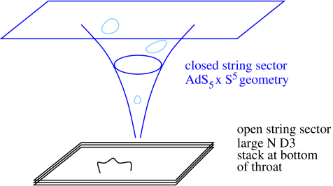 Schematic representation of the AdS/CFT duality. The D3 branes warp the space into a throat whose near-horizon geometry is