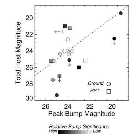 Illustration of the difficulty in finding GRB-SNe: claimed bump peak magnitudes versus the integrated magnitude of the host galaxy. Relative significances of the detections are based on our subjective analysis of the believability of the bumps. Many bumps were claimed by differencing catalog magnitudes — small systematic errors in measuring the true host magnitudes artificially reveal bumps. High resolution imaging ameliorates some of the endemic problems of bump detections from catalogs.