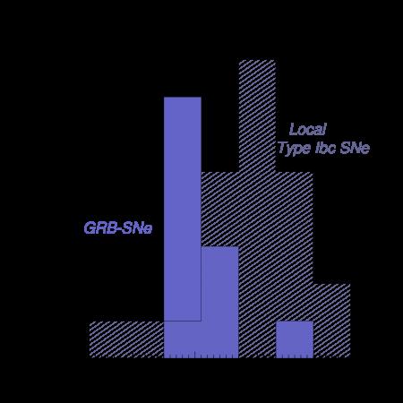 Comparison of the peak