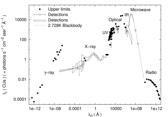 Dark Matter And Background Light Arxiv Vanity