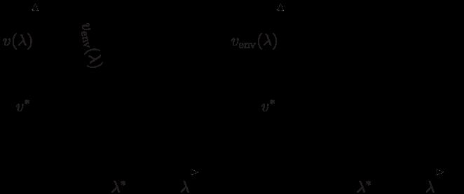 (a) Generic behavior of the velocity