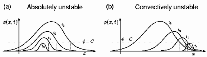 Illustration of the distinction between an absolute instability and a convective instability, according to the linearized dynamics. In the first case, sketched on the left in  (a), the perturbation about the unstable state grows for sufficiently long times at any position