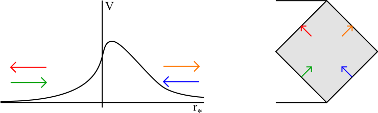 The spacetime interpretation of scattering in the effective Schrodinger potential; on the right is a section of the Schwarzschild Penrose diagram, with the region
