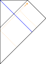 The geometry for a black hole made from collapse. The collapsing shell is now shown in blue, and the backwards evolution of an outgoing wavepacket at late times is shown in orange. Part of it is scattered off of the potential barrier, and part of it goes back through the photon shell.