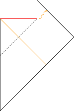 The Penrose diagram for an evaporating black hole formed by a collapse of a shell of photons. The Hawking radiation seems to all come out at once, but this is only an illusion arising from the conformal transformation. The singularity is shown in red, and the two vertical black lines both represent a non-singular origin of polar coordinates. The dashed line is the event horizon, which exists even though the black hole evaporates since there are still points that cannot send messages to