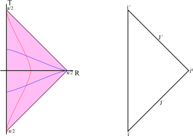 On the left, the full Minkowski space is the pink wedge in the