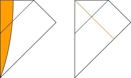 Classical black hole formation. On the left we have a black hole forming from the collapse of a cloud of massive particles, shown in orange. On the right we have a black hole forming from the collapse of a spherical shell of photons. In both cases the top boundary is the singularity, the left boundary is the origin of polar coordinates, and the other boundaries are the usual asymptotic ones for Minkowski space. In the right-hand figure, the geometry above the orange line is exactly a piece from the upper right corner of the Schwarzschild geometry, while below it we have a piece of Minkowski space. As usual the horizon is a dashed line.