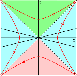 The Rindler decomposition of Minkowski space. The orbits of the boost operator are shown in red, and slices of Rindler time are shown as black straight lines. The right and left Rindler wedges are shown in blue, the future wedge is shown in green, and the past wedge is shown in red.