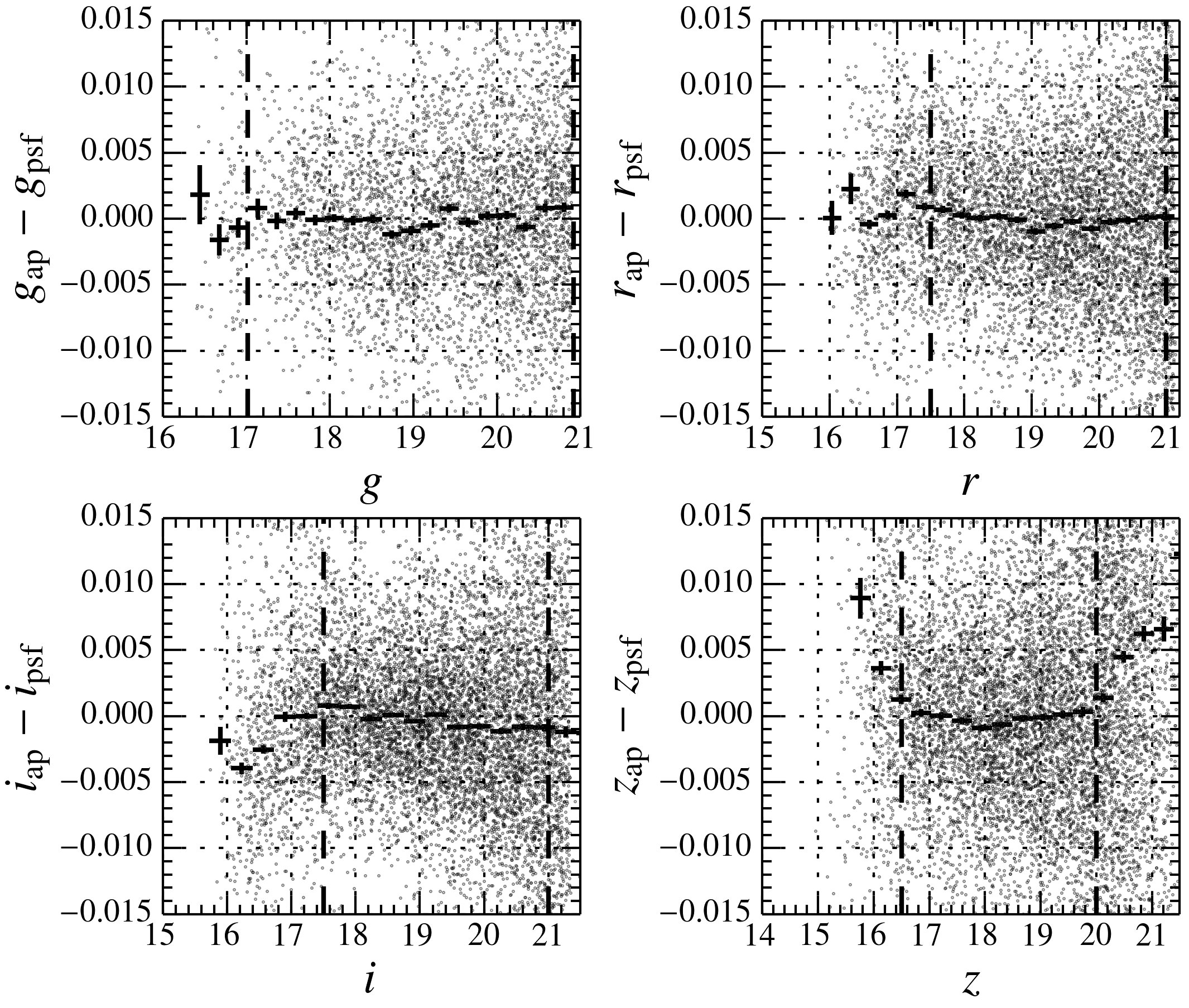 The difference between aperture and PSF photometry as a function of the SNLS tertiary standard star magnitude. The aperture photometry from