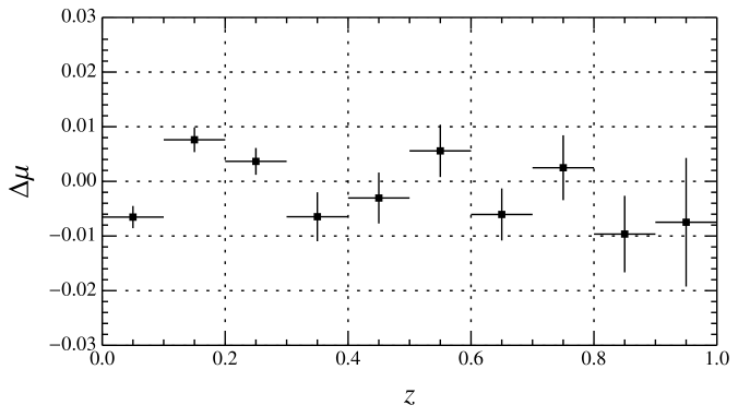 Bias in reconstructed distance modulus as a function of redshift. Simulations follow the color variation model described in