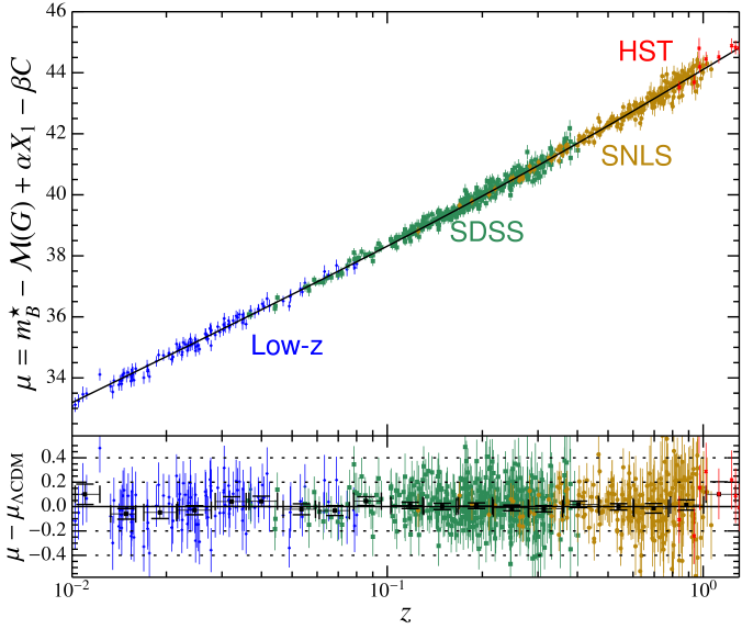 Hubble diagram of the combined sample. The distance modulus redshift relation of the best-fit