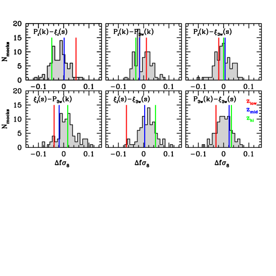 The gray shaded histograms show the distribution of differences in