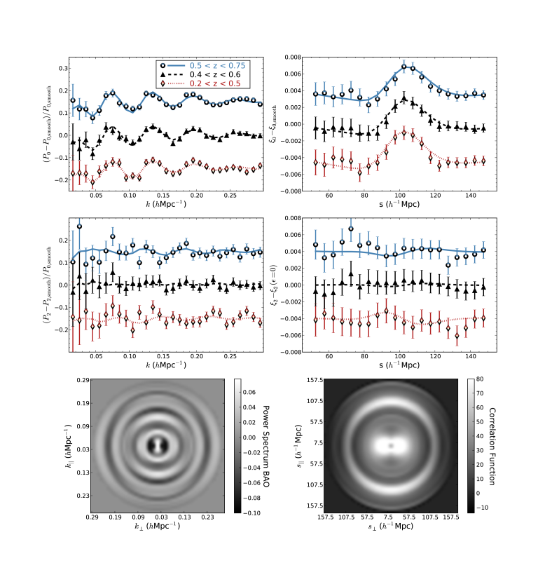 BAO signals in the measured post-reconstruction power spectrum (left panels) and correlation function (right panels) and predictions of the best-fit BAO models (curves). To isolate the BAO in the monopole (top panels), predictions of a smooth model with the best-fit cosmological parameters but no BAO feature have been subtracted, and the same smooth model has been divided out in the power spectrum panel. For clarity, vertical offsets of