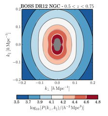 The measured pre-reconstruction correlation function (left) and power spectrum (middle) in the directions perpendicular and parallel to the line of sight, shown for the NGC only in the redshift range