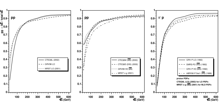 Relative contribution of gluon fusion to the total