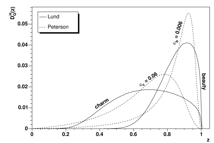Heavy flavour fragmentation functions according to the Peterson