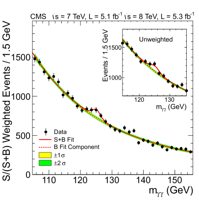 The diphoton invariant mass distribution with each event weighted by the