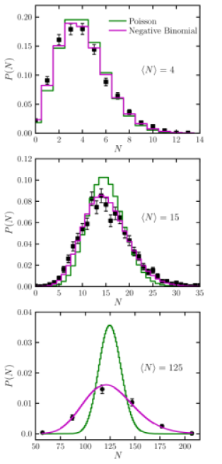 The subhalo occupation distribution from host halos in the MS-IIwith
