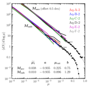 The differential subhalo mass function. Data from the 2039 MW-mass halos in the MS-IIwith