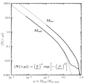 The cumulative subhalo mass function for MW-mass halos having