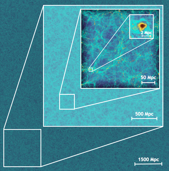 Visualization of the density field from a 1.07 trillion particle simulation carried out with HACC on Mira, the new BG/Q supercomputer at Argonne National Laboratory.