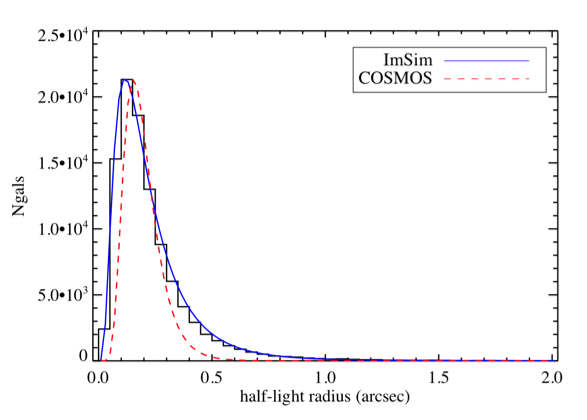 Models of the observable Universe include the clustering properties of galaxies, distributions of stars that follow the Galactic structure, and solar system sources. These are designed to reproduce the key observable properties that drive the survey. For example, the left panel compares the simulated density of galaxies (green points) with observed galaxy number counts (crosses) and the right panel compares the predicted size distributions of galaxies (blue line) with that observed from the COSMOS HST survey.