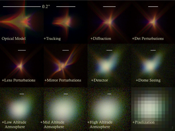 Simulations of a single star with successively more physics turned on in the photon simulator. The images overlay simulations in the u,r, and y filters in their respective RGB colors, which highlights the wavelength-dependence of the simulations. The images demonstrate the multiple physics models that contribute to the size, shape, and centroid of the PSF as well as the photometric response.