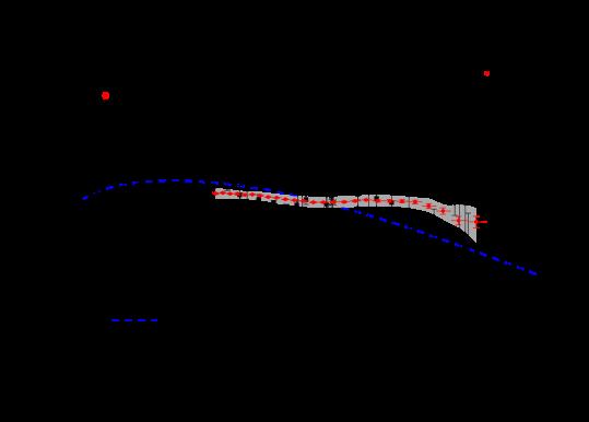 Observational data against the background model estimates for the