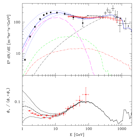 Predictions of the inhomogeneous SNR models as compared with data (from Ref.66).