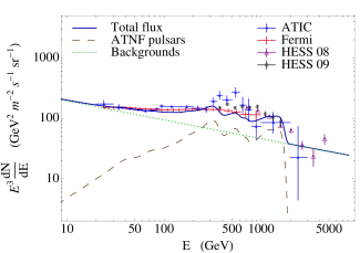 The spectrum of cosmic ray electrons and positrons expected in the pulsar model (from Ref.109).