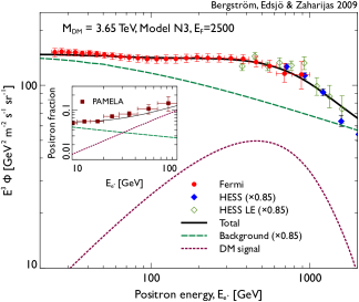 Example spectra of good fit DM annihilation models found in Ref.324. The predicted