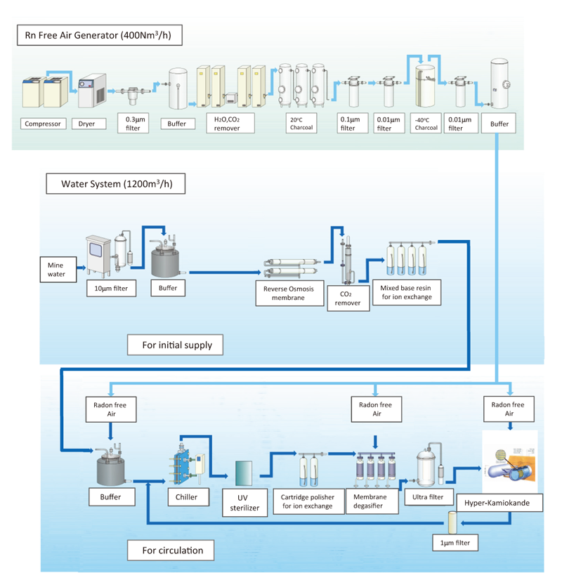 Current air & water flow design of the Hyper-Kamiokande water system.