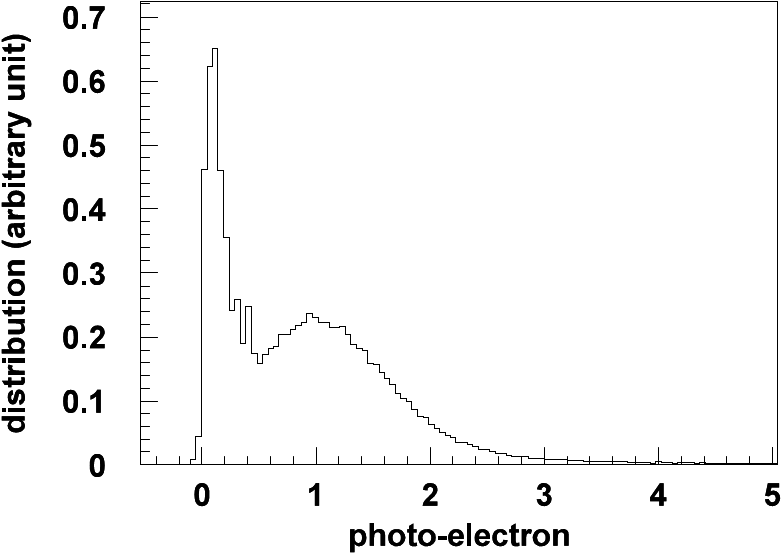 Single photoelectron distribution of a typical 20-inch PMT.