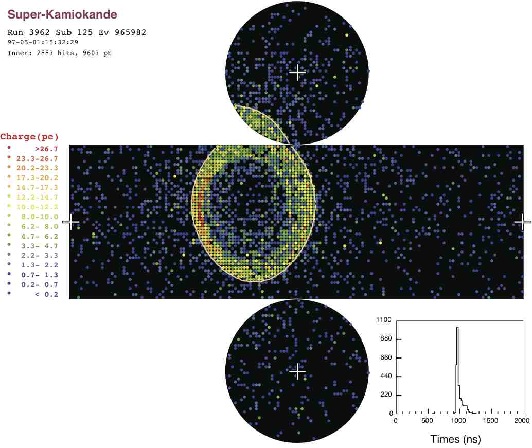 Event displays of observed data from Super-Kamiokande's phase-I period. Shown are unrolled views of a single-ring electron-like event (top left), a single-ring muon-like event (top right), and a two-ring event (bottom). Colored points indicate the number of detected photo-electrons in each photomultiplier tube.