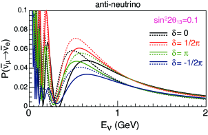 Oscillation probabilities as a function of the neutrino energy for