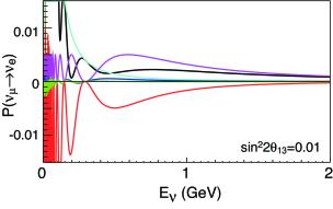 Oscillation probability of
